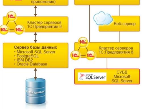 Когда переводить базу данных 1С на SQL